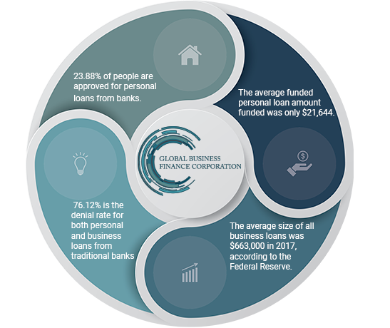 bank-funding-percentage